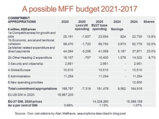 Grafika 1_Matthews-Possible-MFF-budget-608x456